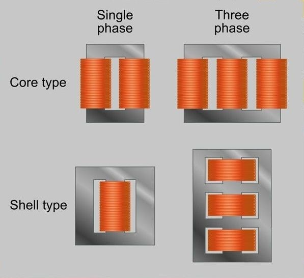core and shell type of electrical transformer